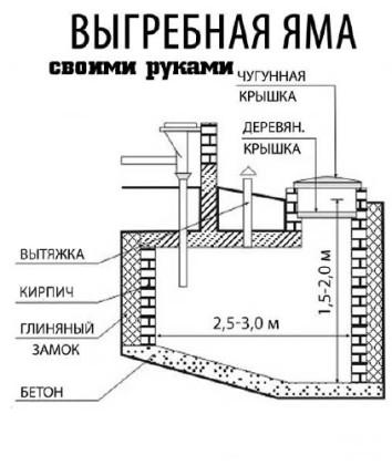 Вариант обустройства выгребной ямы для классического туалета