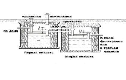 Вариант создания септика для дачного туалета