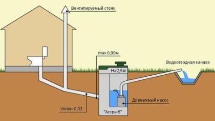 Глубина укладки внешней канализационной трубы