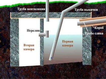 Двухкамерный септик без откачки