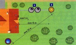 Расстояние от колодца до септика