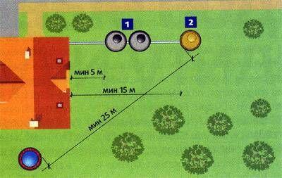Определяем расстояние от колодца до септика исходя из санитарных норм