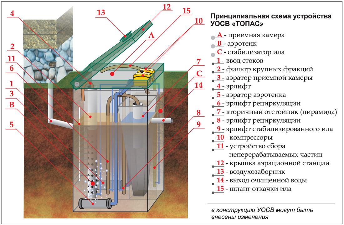 схема аэратора для канализации