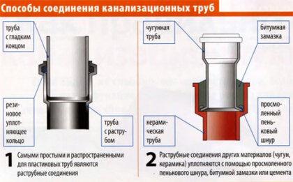 Соединение пластиковых канализационных труб схема