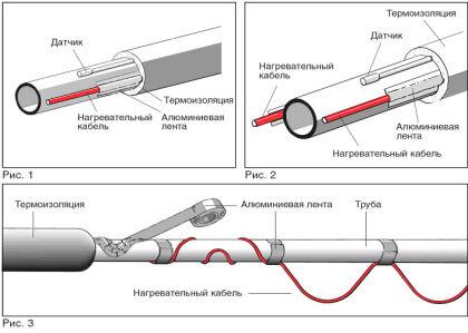 Способы крепления нагревающего кабеля на канализационном трубопроводе