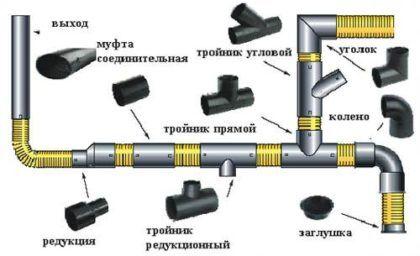 Схема канализационного трубопровода из ПВХ