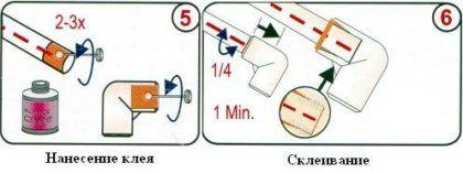 Схема непосредственного монтажа труб из ПВХ