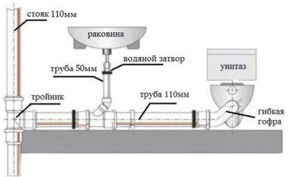 Схема прокладки внутренней канализации