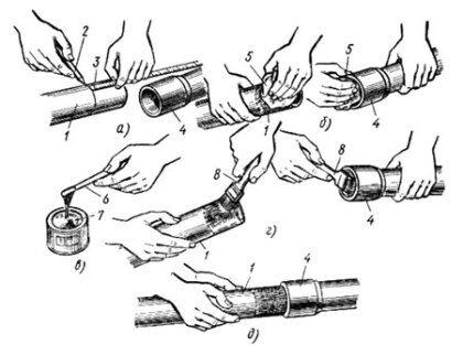 Схема соединения пластиковых труб с помощью клея