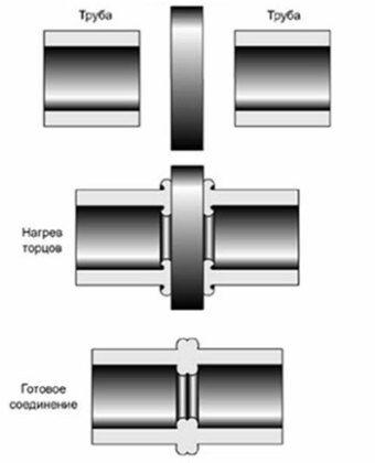 Схема стыковой сварки