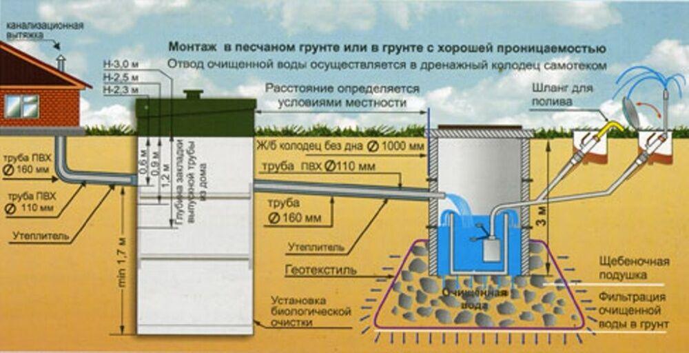 Схема установки канализации на