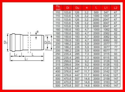 Труба наружной канализации ПВХ с раструбом, класс С (SN8)