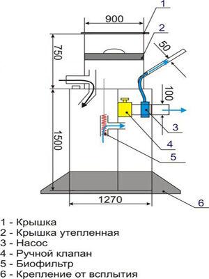 Устройство септика Крот - 1.8