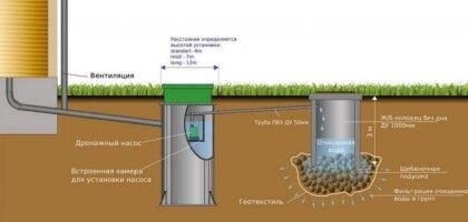 Варианты утилизации очищенной жидкости