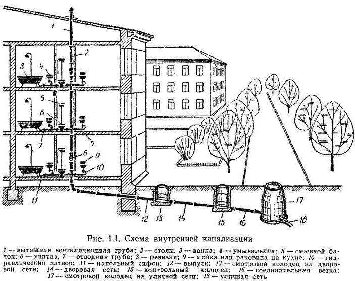 схема канализации в пятиэтажном доме