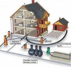 Напорная канализация в частном доме