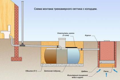 Вариант установки очистной системы на дачном участке