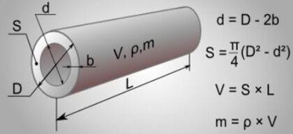 Влияние диаметра трубы на прочие параметры