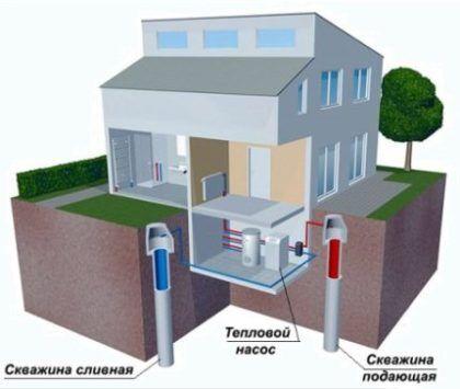Как устроить тепловой насос вода-вода