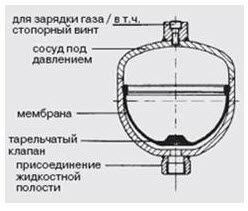Мембранный аккумулятор давления