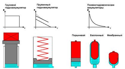Принципы работы гидроаккумулирующих устройств