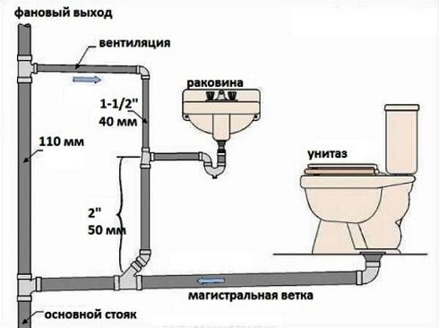 Прокладка канализации в