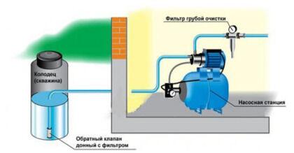 Размещение поверхностной насосной станции
