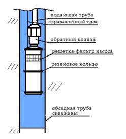 Размещение погружного насосного устройства