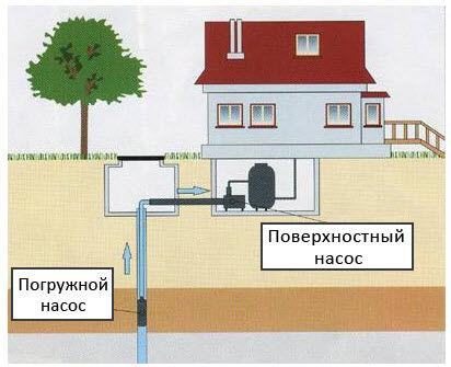 Расположение поверхностного и погружного насосного оборудования