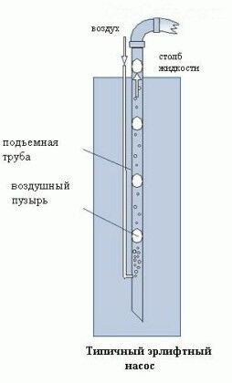 Чистка при помощи эрлифта