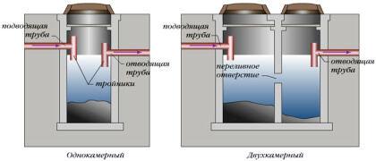 Септики одно-, двухкамерные с почвенной доочисткой стоков