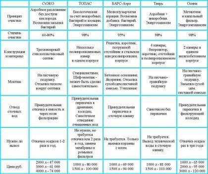 Сравнительная храктеристика септика Осина с септиками других производителей