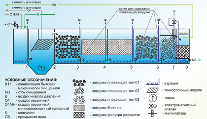 Станция глубокой биологической очистки , схема