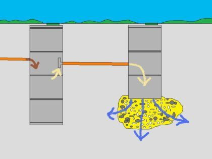 Схема двухкамерного септика из бетонных колец