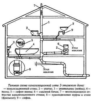 Схема канализационной сети