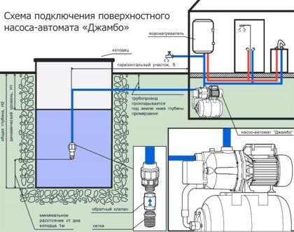 Схема размещения поверхностного насоса