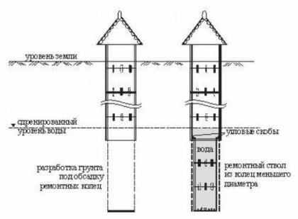 Схема углубления колодцев