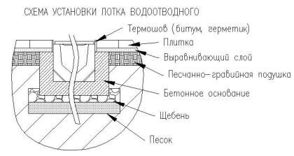 Схема установки лотка
