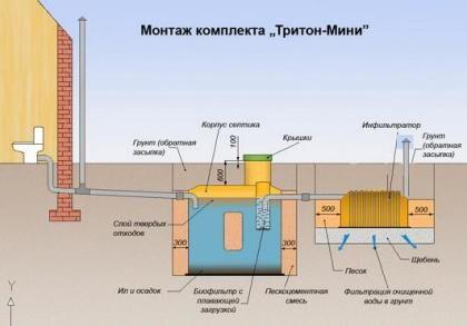 Схема установки септика Тритон мини