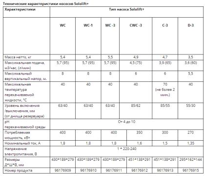 Технические характеристики насосов Sololift+