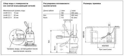 Дренажный насос, параметры, характеристики