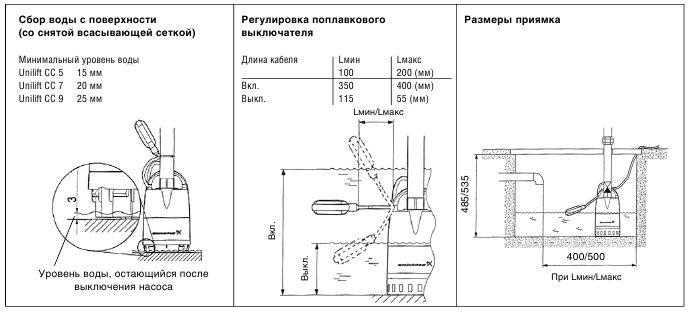 Дренажный насос, параметры