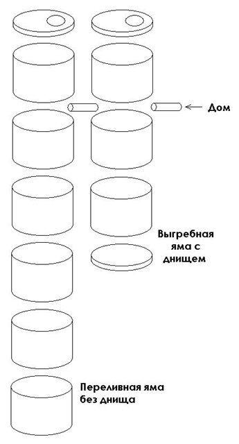 Схема выгребных ям