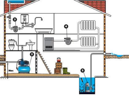 Дренажный колодец на цокольном этаже или в подвале дома
