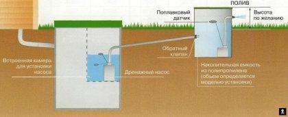 Вариант монтажа очистной системы (септика) на даче