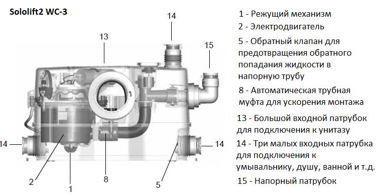 Grundfos Sololift2 Cwc-3 инструкция - фото 2