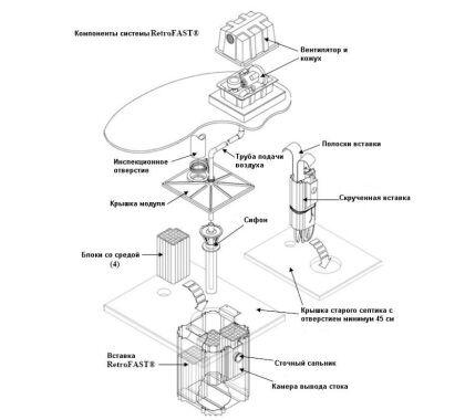 Септик ФАСТ, конструкция