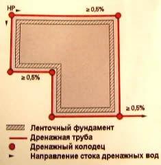 Система дренажа вокруг дома