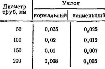 Таблица уклона труб