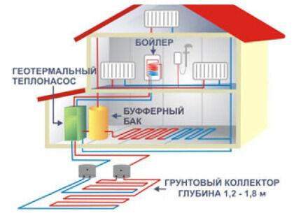Вариант строительства геотермальной системы
